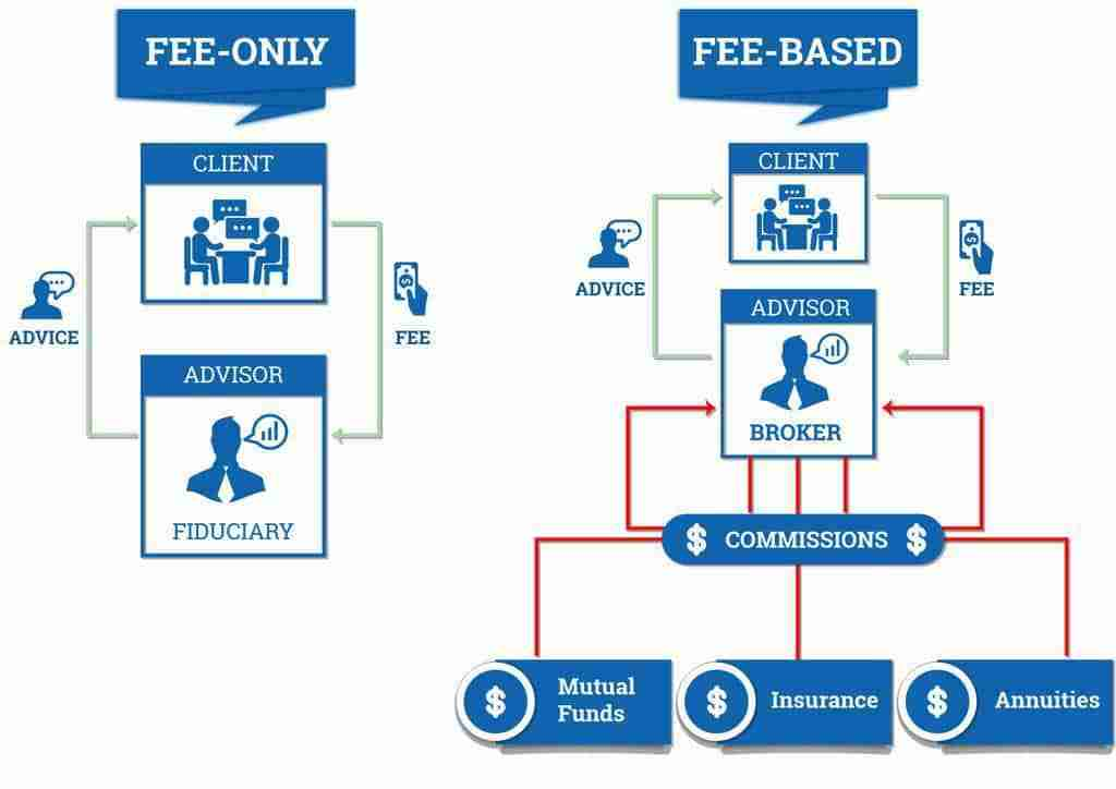 How Fee Only Advisors Work