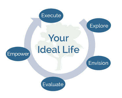 Personal Financial Planning Your ideal Life