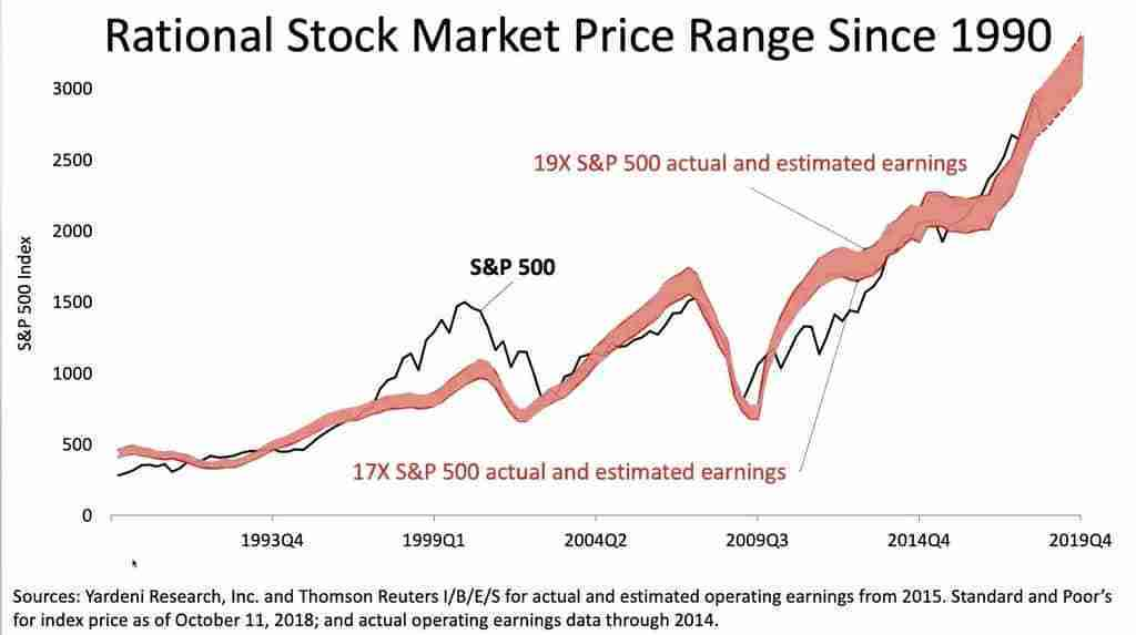 Analyzing the risk of stocks