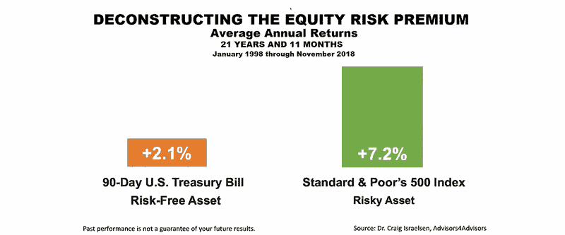 Deconstructing the equity risk premium