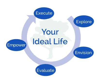 Finley Wealth Advisors Financial Planning Ideal Life Infographic