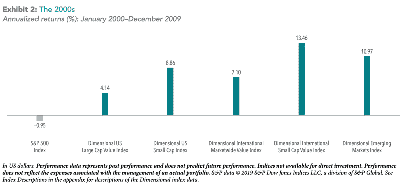 lessons for long-term investors - the 2000s